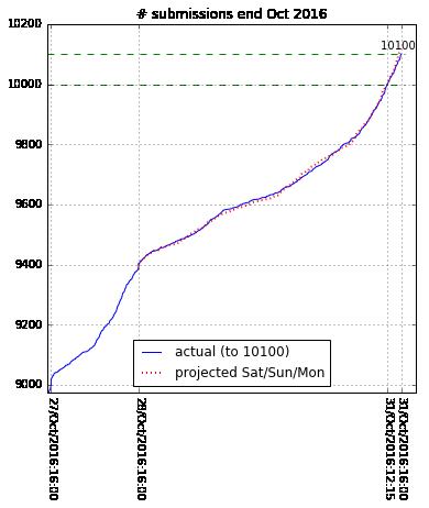 arXiv News and Announcements | arXiv e-print repository