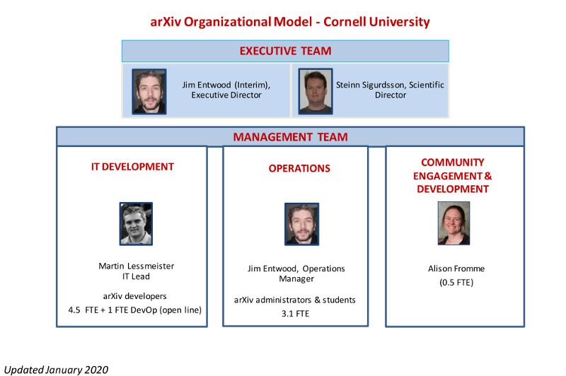Image of organizational chart of arXiv team