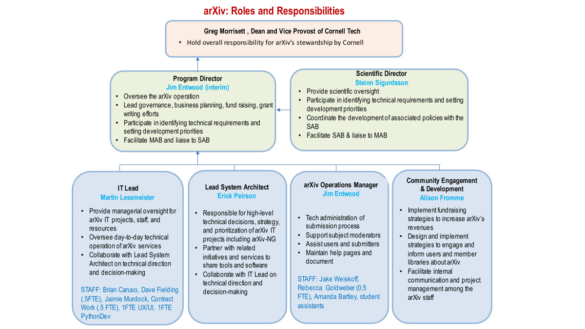 Image of roles and responsibilities of arXiv team