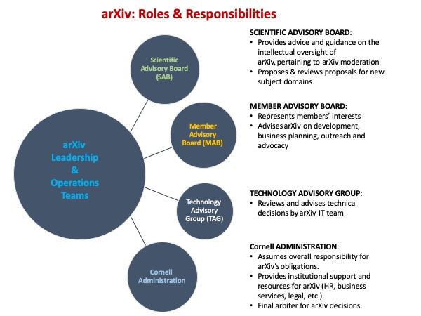 Image of arXiv Organizational Governance