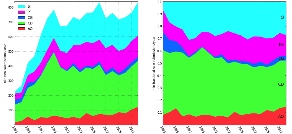 nlin submissions by year