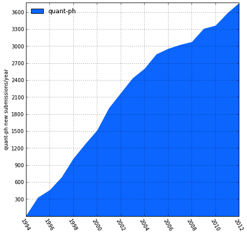 quant-ph submissions by year