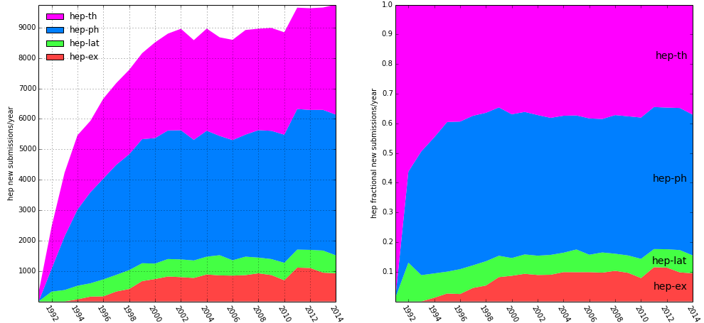HEP submissions by year