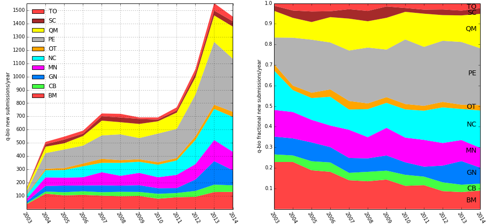 q-bio submissions by year