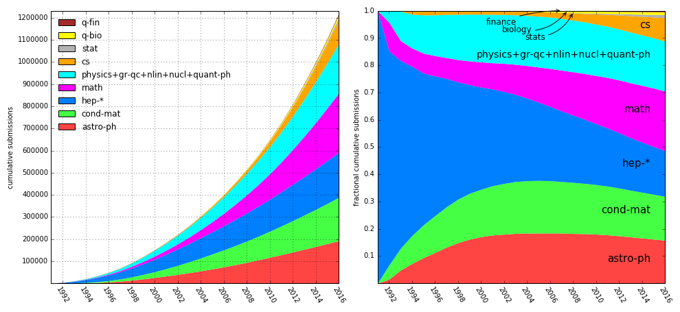 Cumulative submissions in each subject area by year