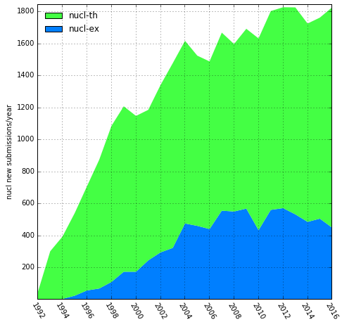 nucl-* submissions by year