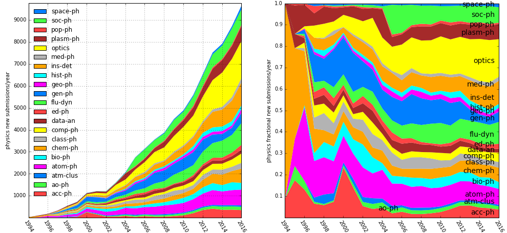 physics submissions by year