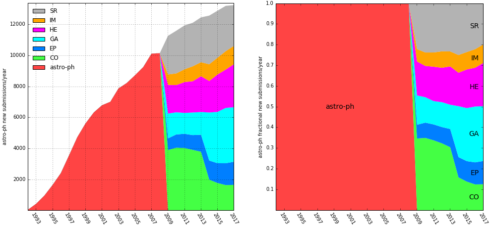 astro-ph submissions by year