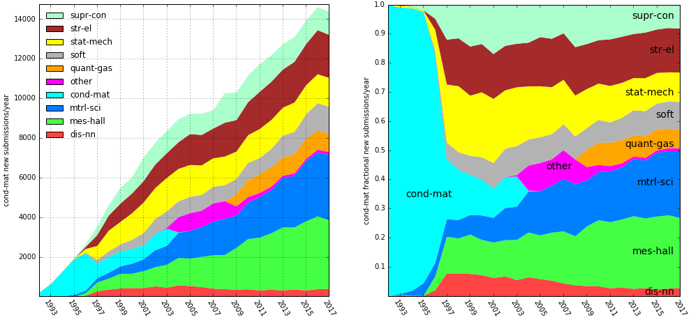 cond-mat submissions by year