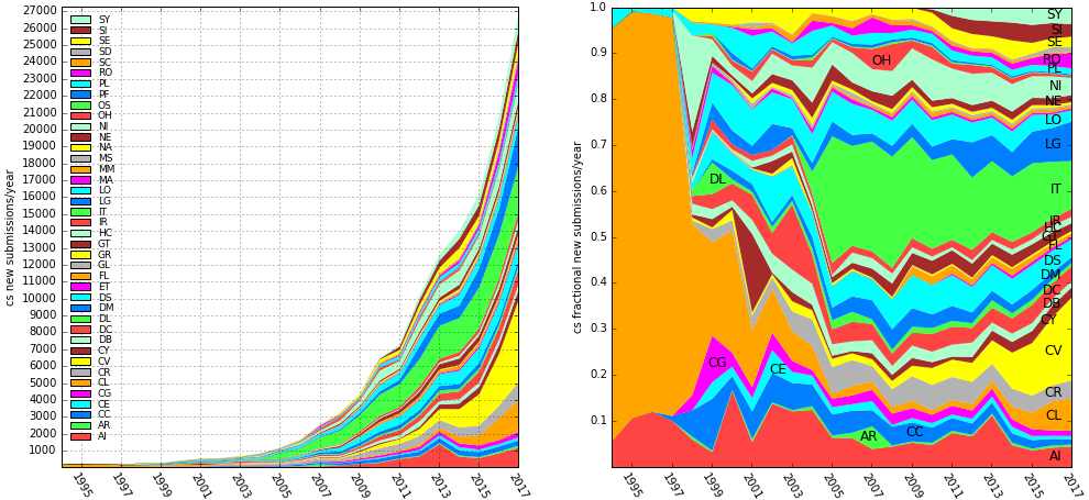 cs submissions by year