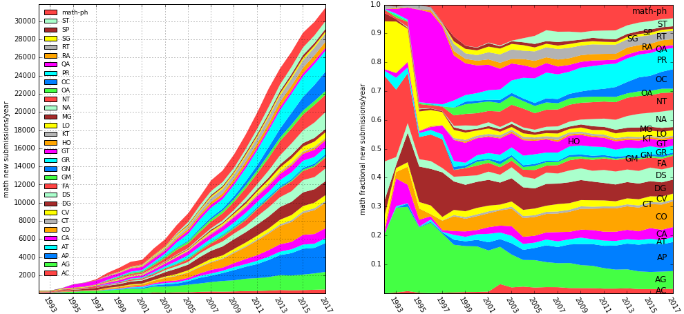 math submissions by year