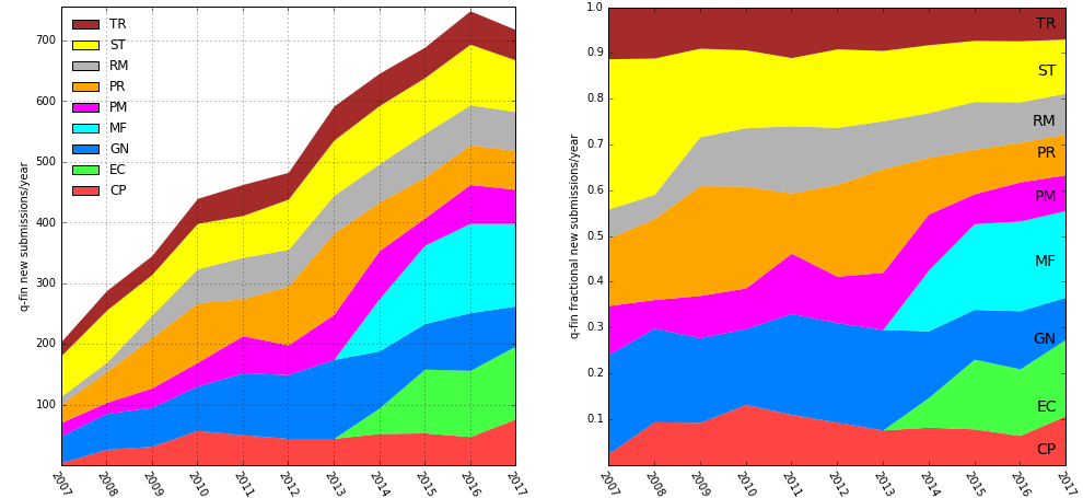 q-fin submissions by year