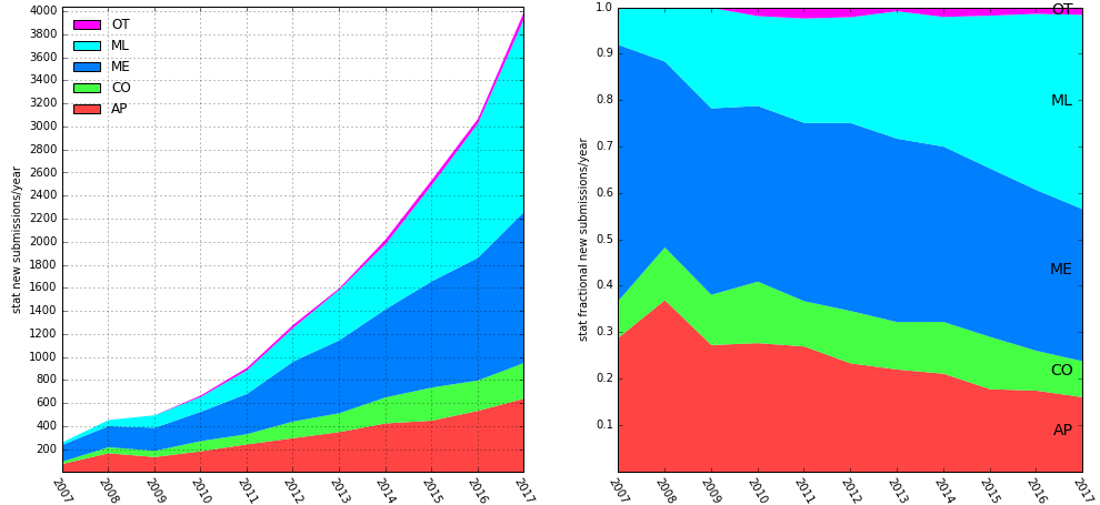 stat submissions by year