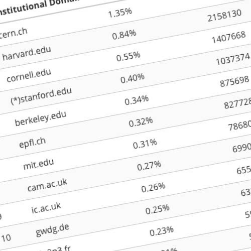 Institutional Downloads